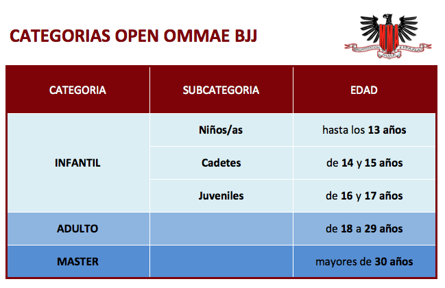 Categorias open bjj
